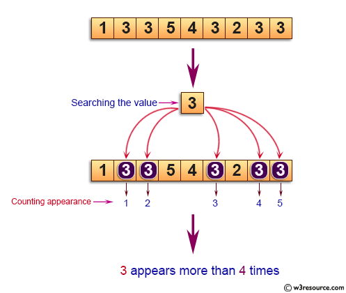 C Exercises: Find if a given integer x appears more than n/2 times in a sorted array of n integers