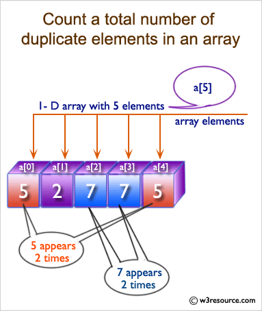 C Exercises: Count a total number of duplicate elements in an array