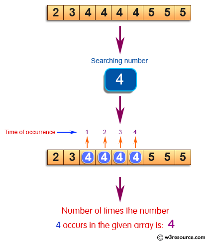 C Exercises: Find the number of times occurs a given number in an array