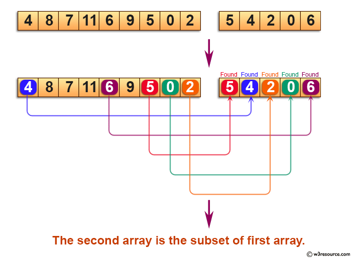 C Exercises: Check whether an array is subset of another array