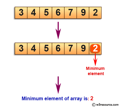 C Exercises: Find minimum element in a sorted and rotated array.