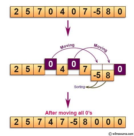 C Exercises: Move all zeroes to the end of a given array.