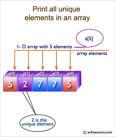 C Exercises: Print all unique elements of an array