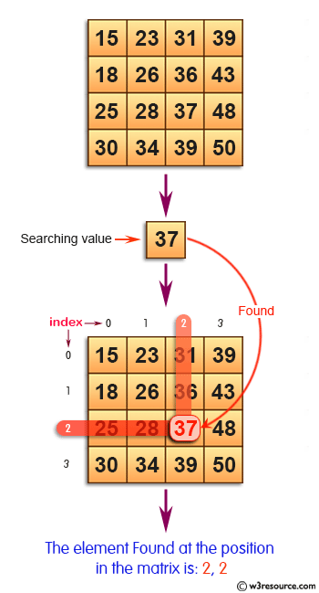 C Exercises: Search an element in a row wise and column wise sorted matrix.