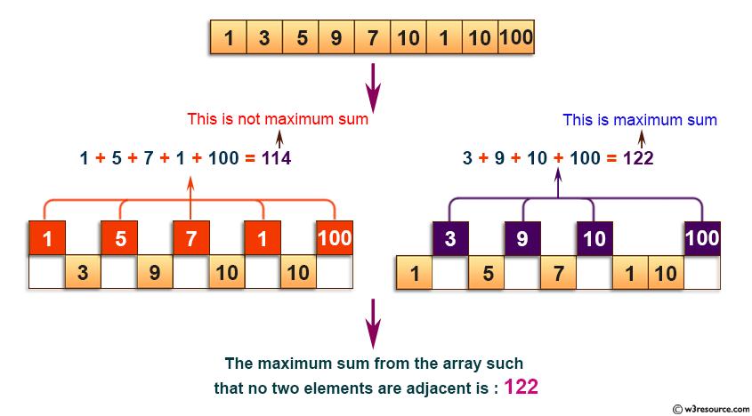 C Exercises: Return maximum sum such that no two elements are adjacent.