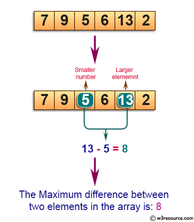 C Exercises: Find out the maximum difference between any two elements.