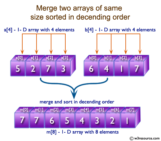 C Exercises: Merge two arrays of same size sorted in decending order