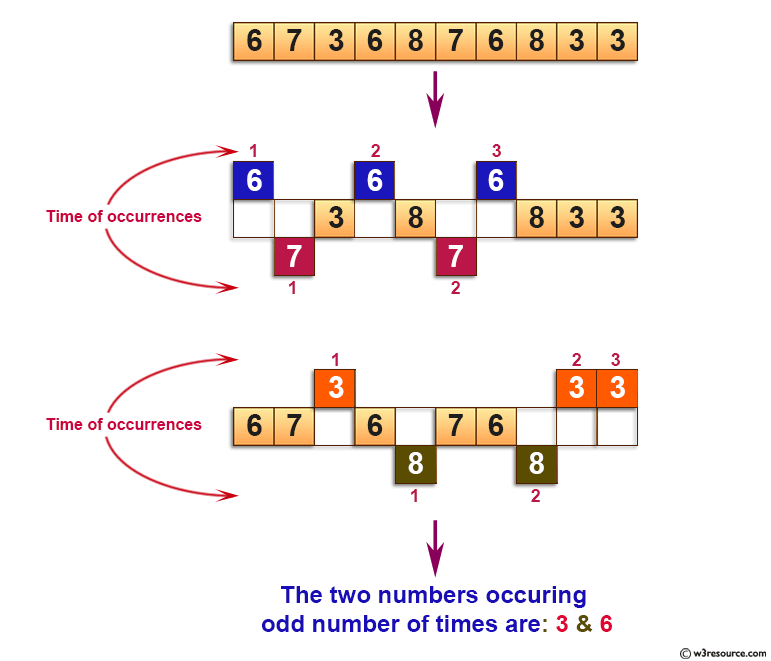 C Exercises: Find two numbers that occur odd number of times in an array.
