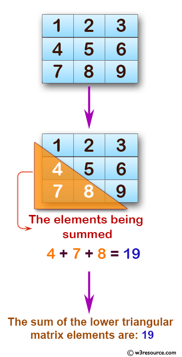 C Exercises: Find the sum of lower triangular elements of a matrix.
