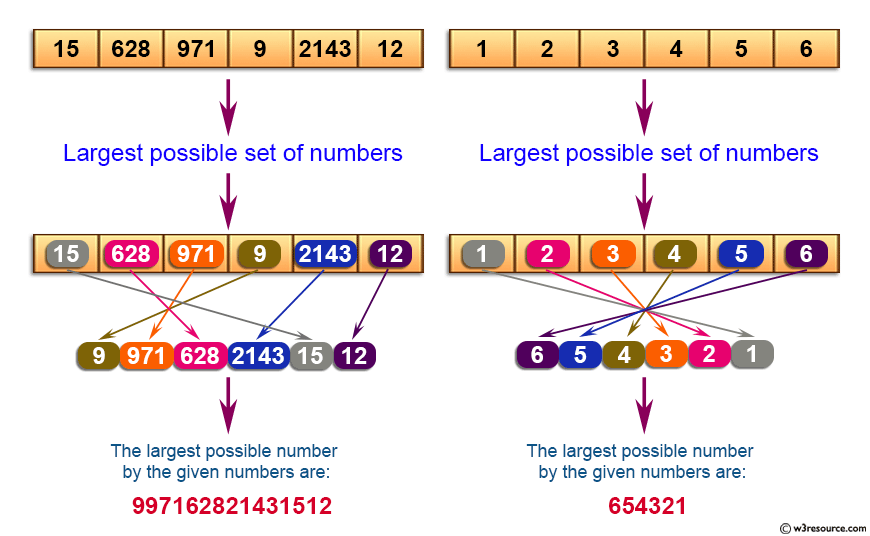 C Exercises: Find largest number possible from the set of specified numbers.