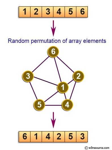 C Exercises: Generate a random permutation of array elements.