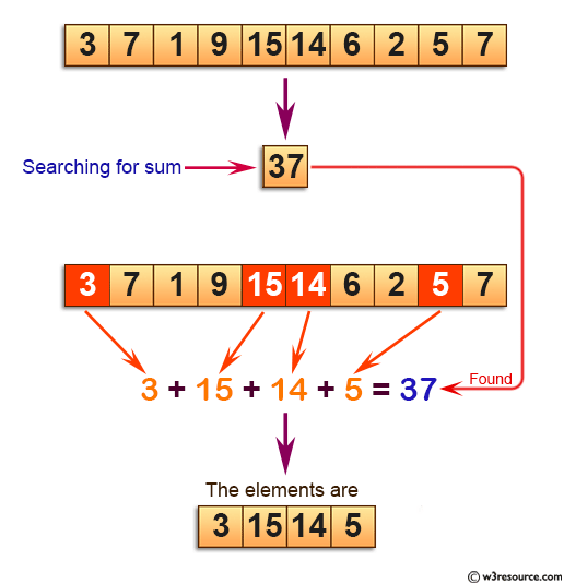 C Exercises: Find four array elements whose sum is equal to given number.