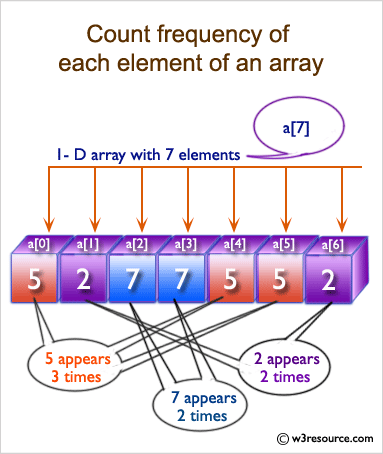 C Exercises: Count the frequency of each element of an array
