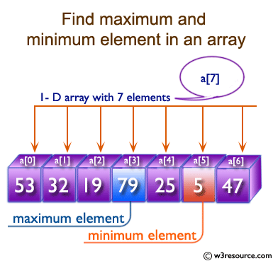 C Exercises: Find the maximum and minimum element in an array