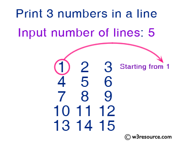 C Exercises: Print 3 numbers in a line, starting from 1 and print n