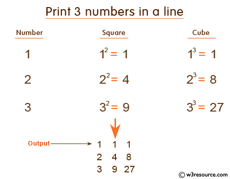 C Exercises: Print a number, it's square and cube in a line ...