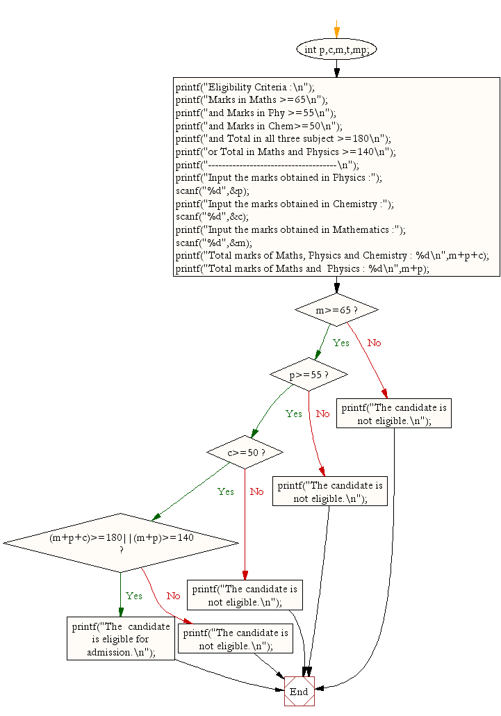 Flowchart: Find eligibility for admission using Nested If Statement.