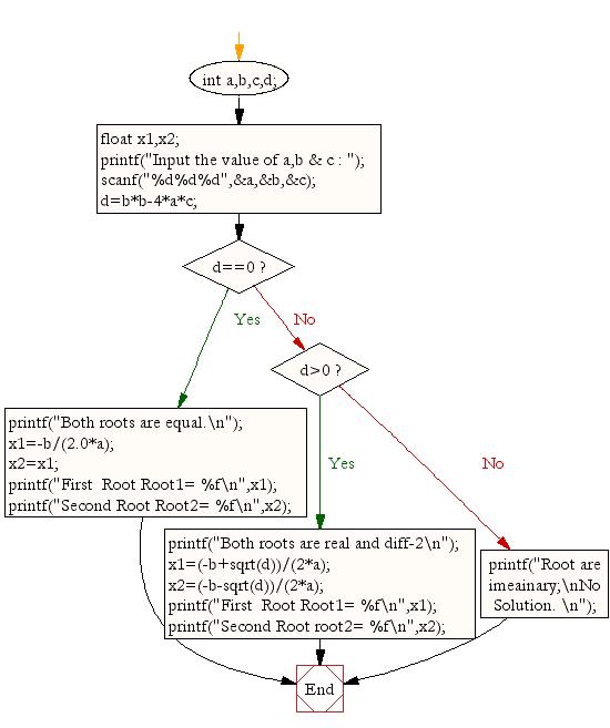 Flowchart: Calculate root of Quadratic Equation.