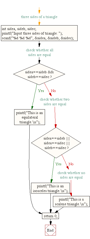 Flowchart: Check whether a triangle is Equilateral, Isosceles or Scalene.