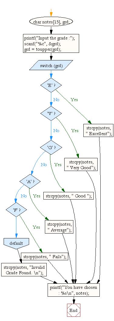 Flowchart: Accept a grade and display equivalent description