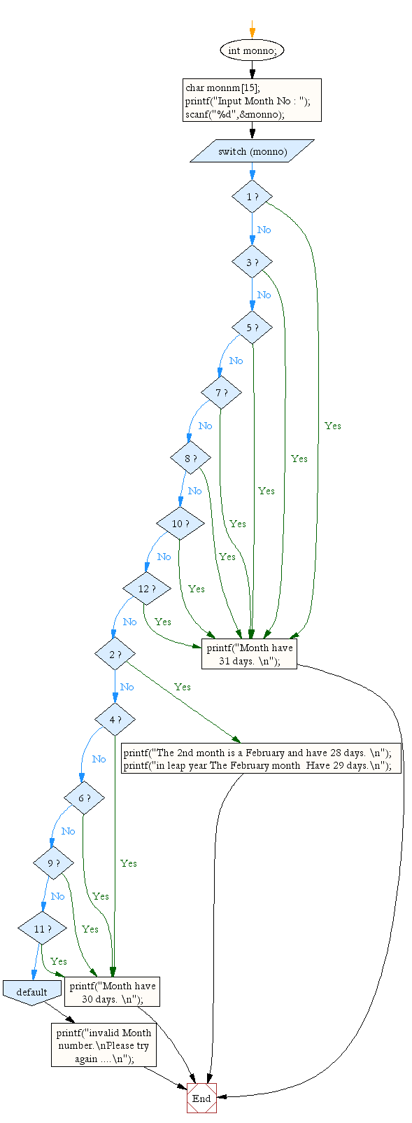Flowchart: Read month number and display number of days for that month.