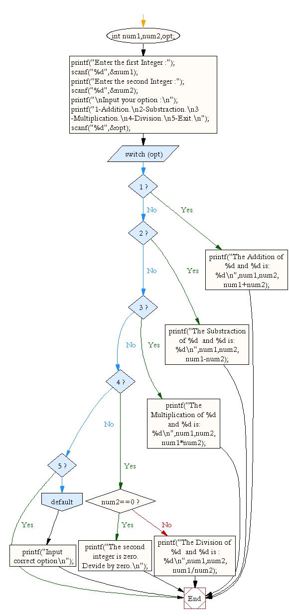 flowchart a menu driven program for a simple calculator - C Program Flowchart