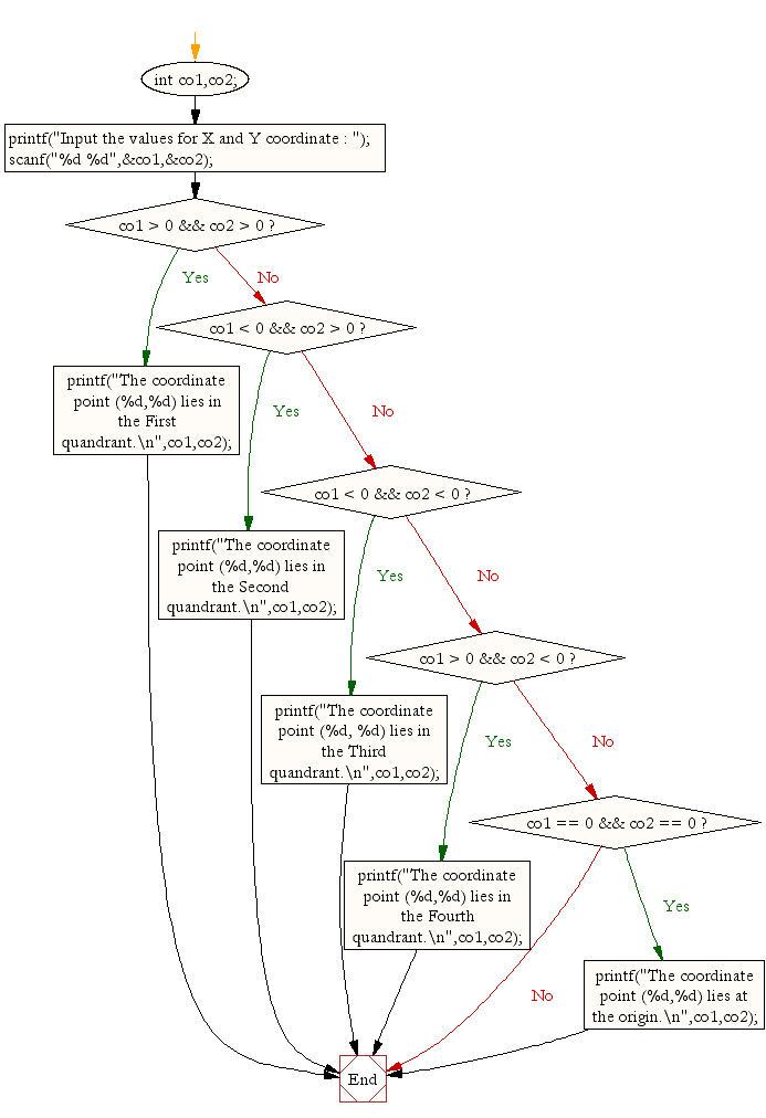Flowchart: Find the quadrant in which the coordinate point lies.