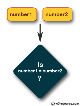 Check whether two integers are equal or not