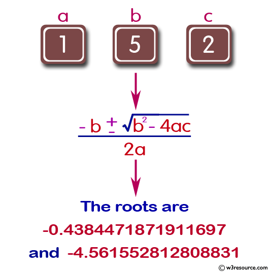 Calculate the root of a Quadratic Equation