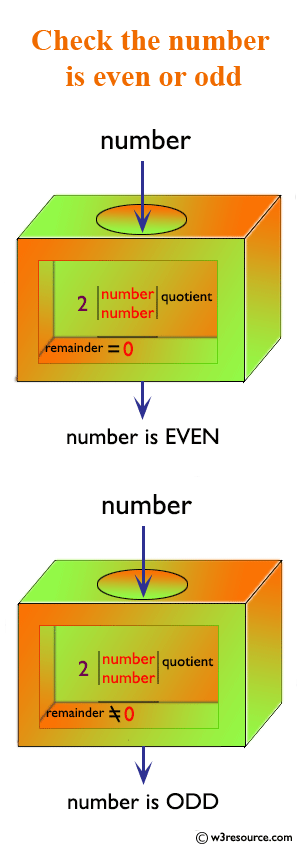 Check whether a number is even or odd