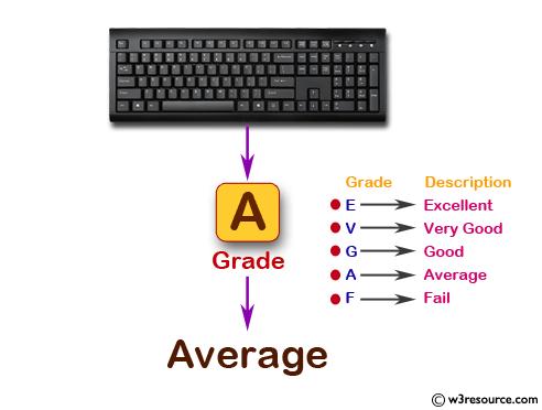 Accept a grade and display equivalent description