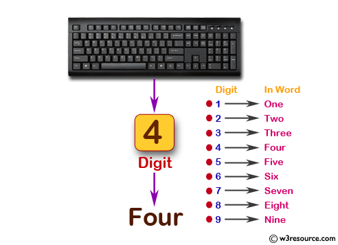 Accept digit and display in the word