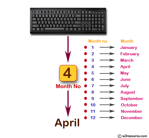 Read month number and display month name