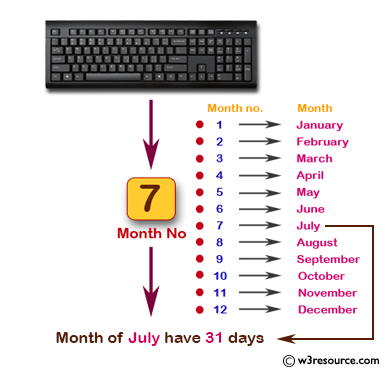 Read month number and display number of days for that month