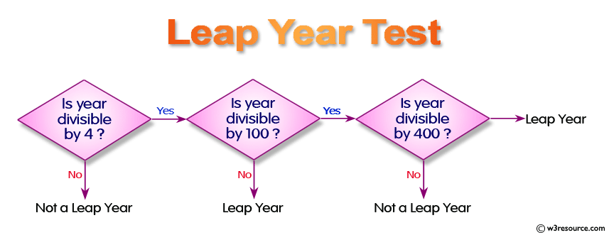Check whether a given year is a leap year or not