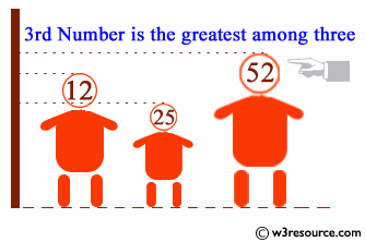Find the largest of three numbers