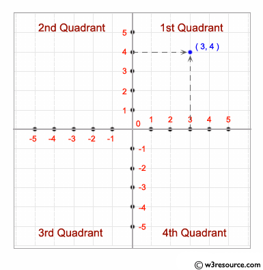 Find the quadrant in which the coordinate point lies