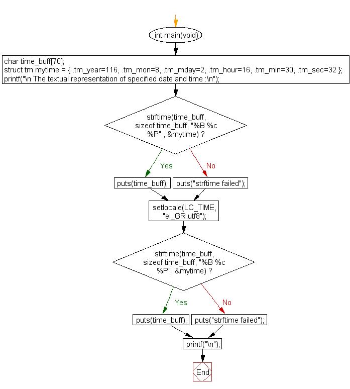 Flowchart: Convert a tm object to custom textual representation