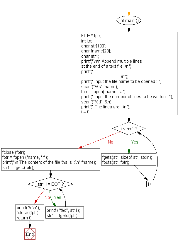 Flowchart: Append multiple lines at the end of a text file