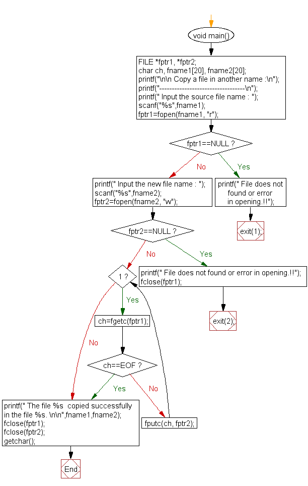 Flowchart: Copy a file in another name