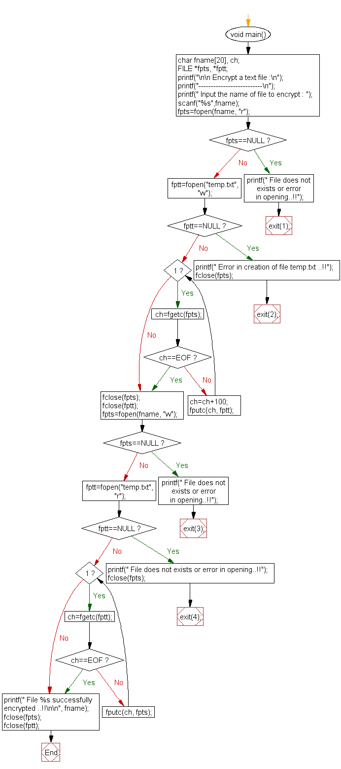 Flowchart: Encrypt a text file