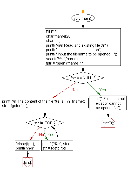 Flowchart: Read and existing file