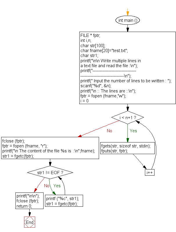 Flowchart: Write multiple lines in a text file and read the file
