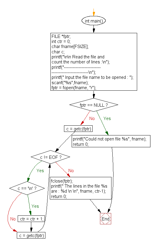 Flowchart: Read the file and count the number of lines