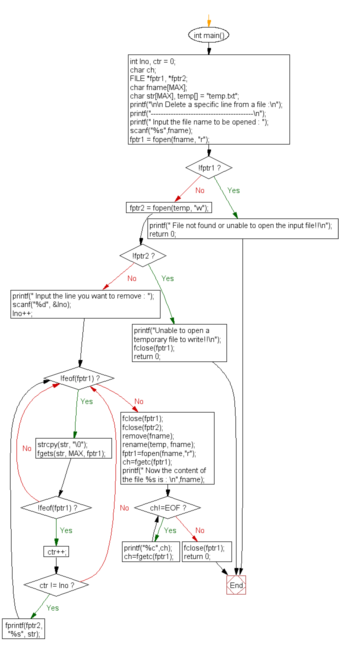 Flowchart: Delete a specific line from a file