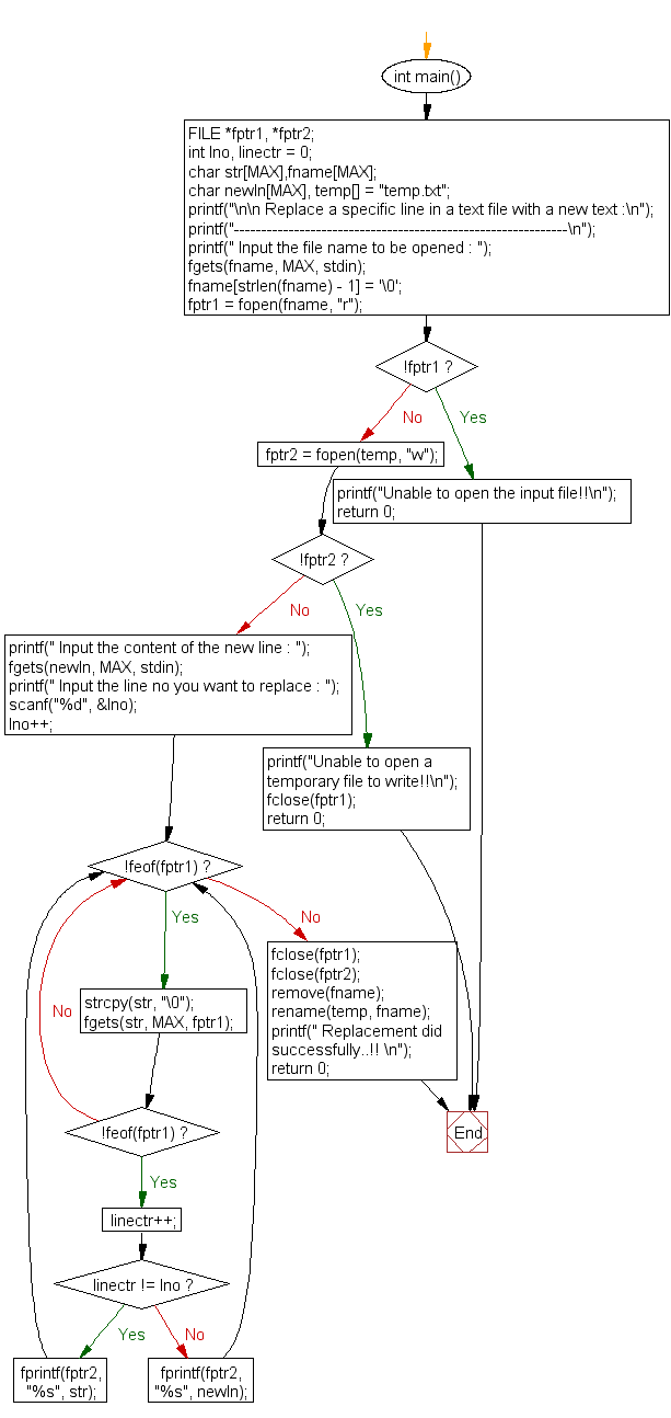 Flowchart: Replace a specific line in a file with a new text