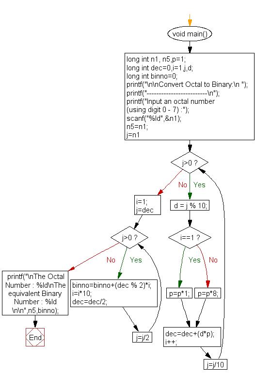 Octal Number Chart Ibovnathandedecker