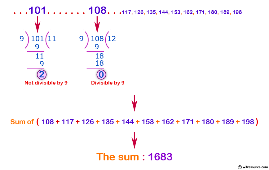 C exercises: Find the number and sum of all integer between