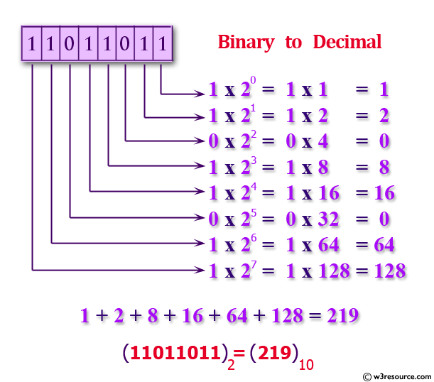 C exercises: Convert a binary to a decimal using for loop