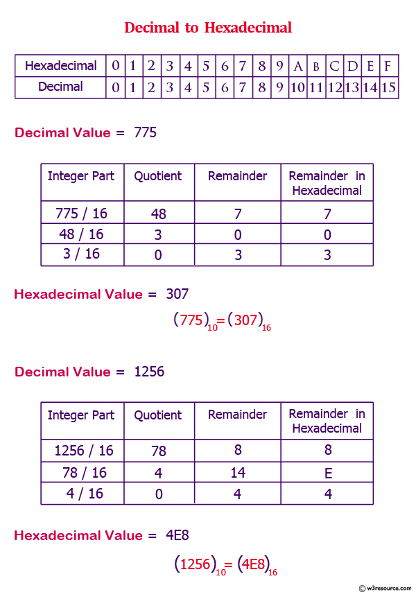 C Exercises Convert A Decimal Number To Hexadecimal W3resource